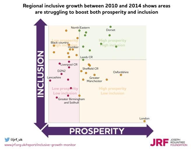 regional inclusion growth.jpg